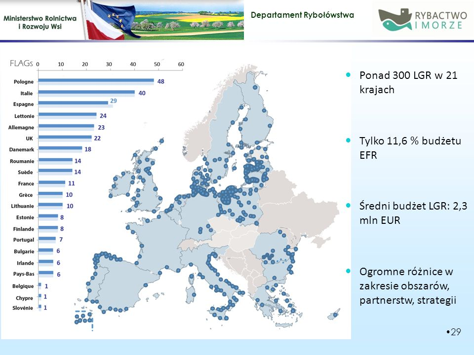 Ponad 300 LGR w 21 krajach Tylko 11,6 % budżetu EFR.
