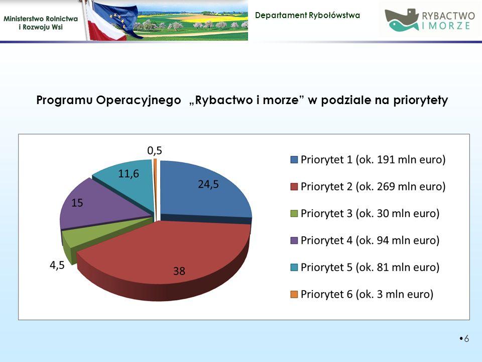 """Programu Operacyjnego """"Rybactwo i morze w podziale na priorytety"""