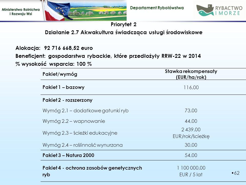 Stawka rekompensaty (EUR/ha/rok)