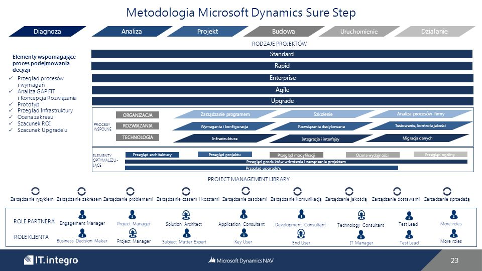 Metodologia Microsoft Dynamics Sure Step