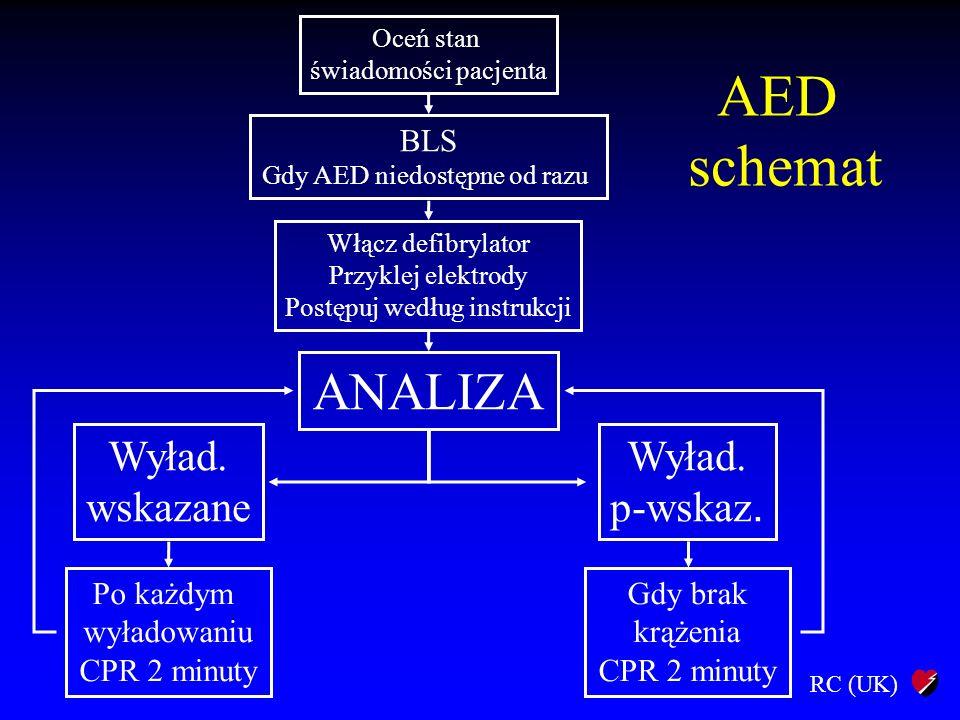 AED schemat ANALIZA Wyład. wskazane p-wskaz. BLS Po każdym wyładowaniu