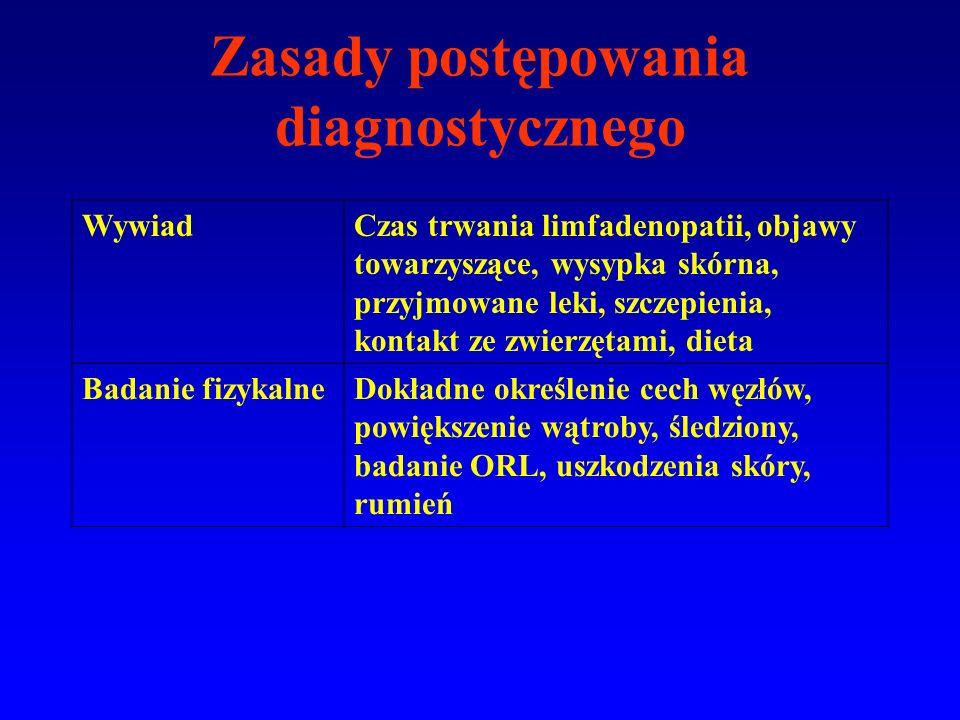 Zasady postępowania diagnostycznego