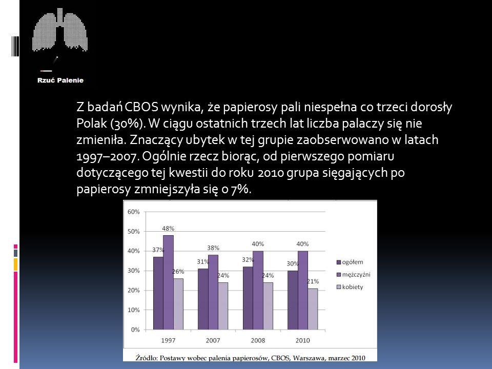 Z badań CBOS wynika, że papierosy pali niespełna co trzeci dorosły Polak (30%).