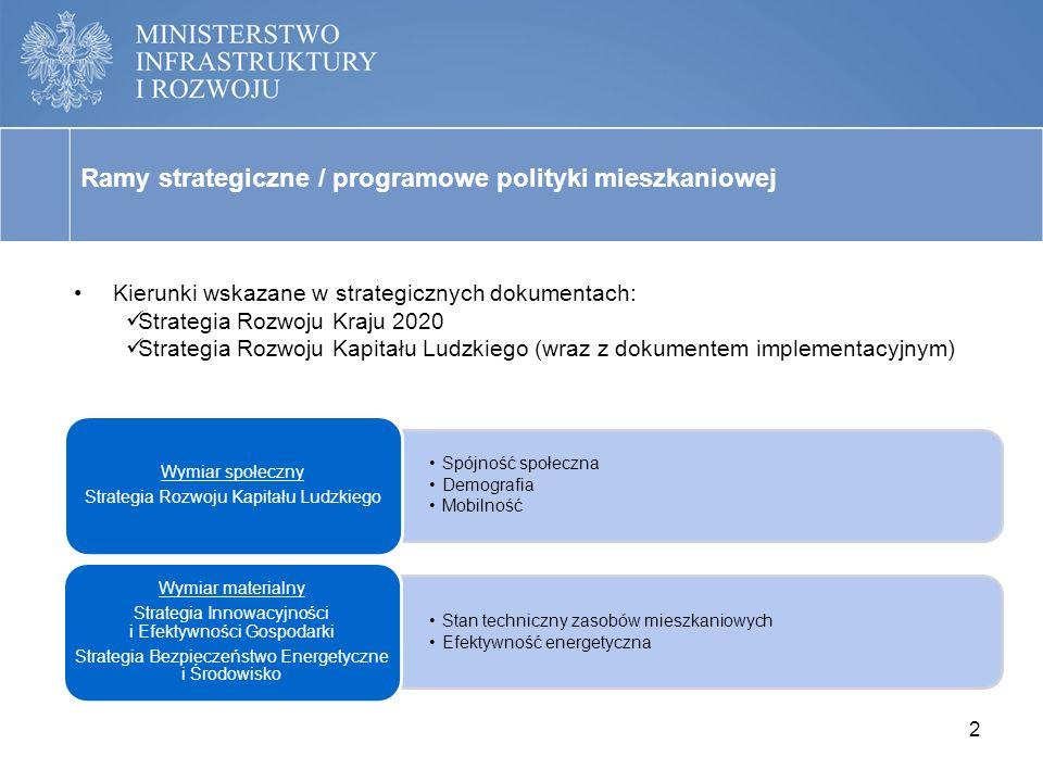 Ramy strategiczne / programowe polityki mieszkaniowej