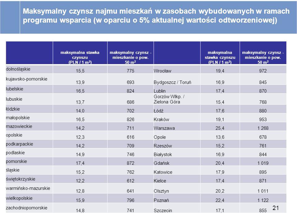 Maksymalny czynsz najmu mieszkań w zasobach wybudowanych w ramach programu wsparcia (w oparciu o 5% aktualnej wartości odtworzeniowej)