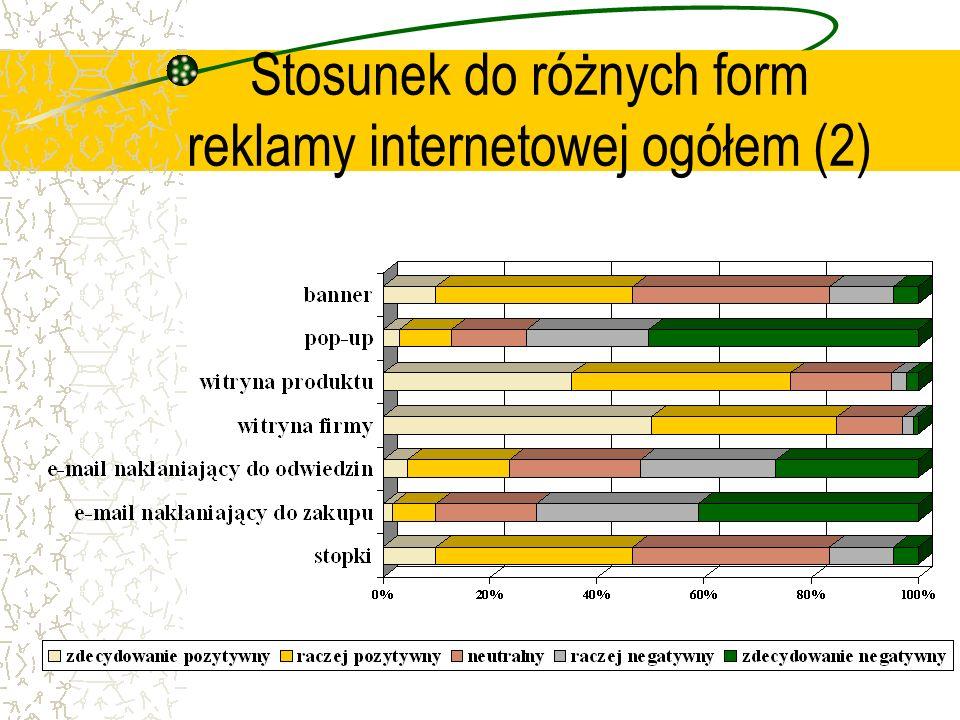 Stosunek do różnych form reklamy internetowej ogółem (2)