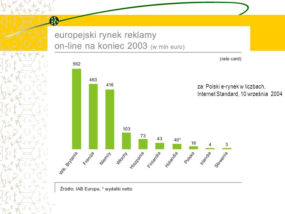 za: Polski e-rynek w liczbach,