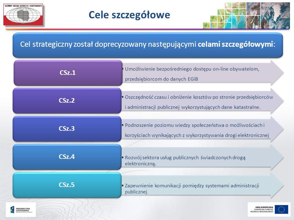 Cele szczegółowe Cel strategiczny został doprecyzowany następującymi celami szczegółowymi: CSz.1.