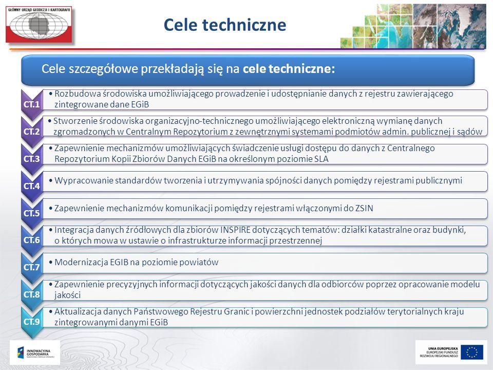 Cele techniczne Cele szczegółowe przekładają się na cele techniczne: