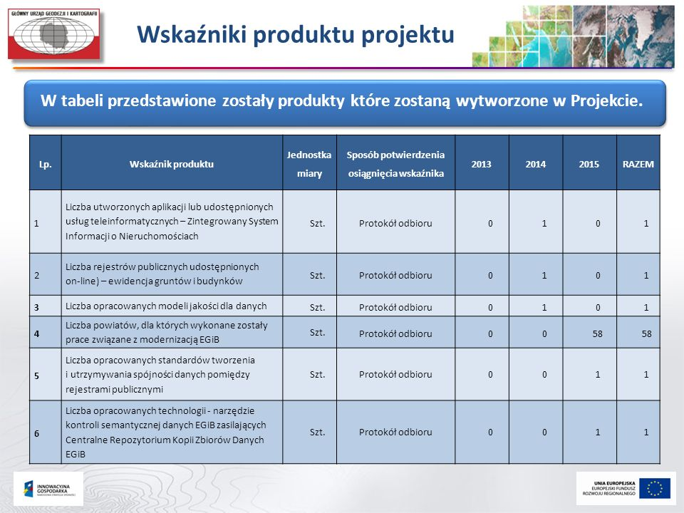 Wskaźniki produktu projektu Sposób potwierdzenia osiągnięcia wskaźnika