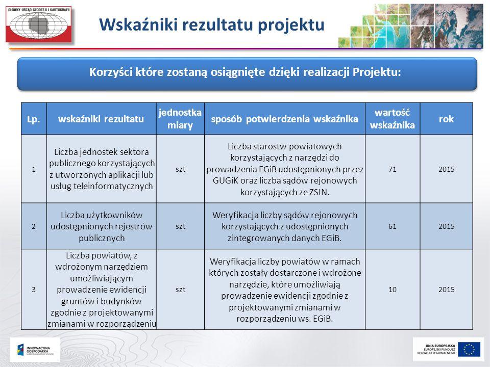 Wskaźniki rezultatu projektu