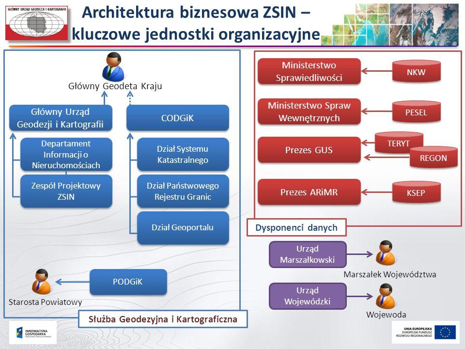 Architektura biznesowa ZSIN – kluczowe jednostki organizacyjne