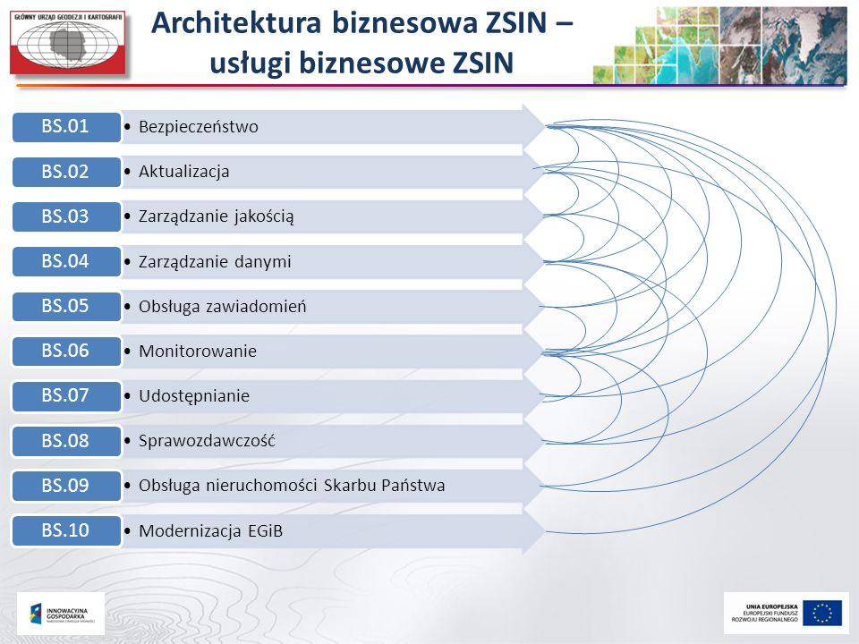 Architektura biznesowa ZSIN – usługi biznesowe ZSIN