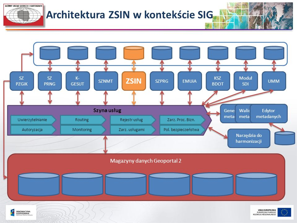 Architektura ZSIN w kontekście SIG