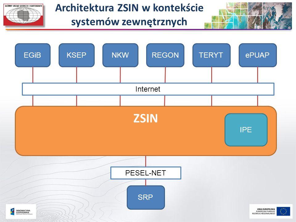 Architektura ZSIN w kontekście systemów zewnętrznych