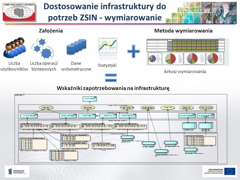 + = Dostosowanie infrastruktury do potrzeb ZSIN - wymiarowanie
