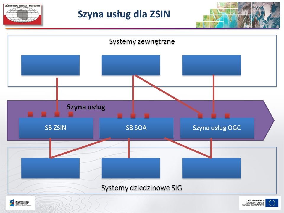 Systemy dziedzinowe SIG