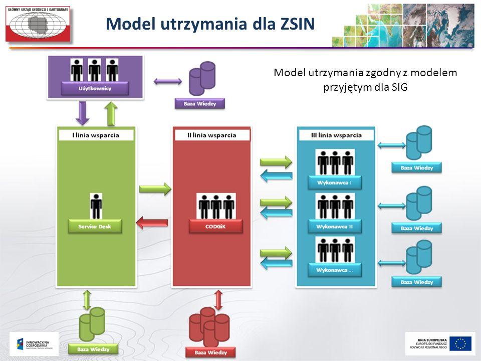 Model utrzymania dla ZSIN