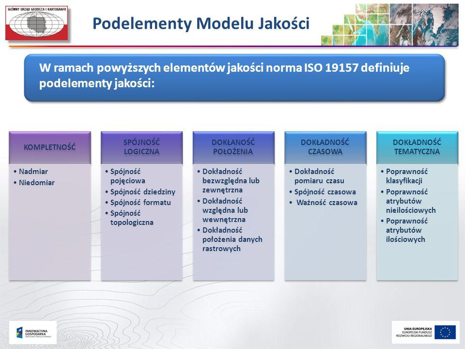 Podelementy Modelu Jakości