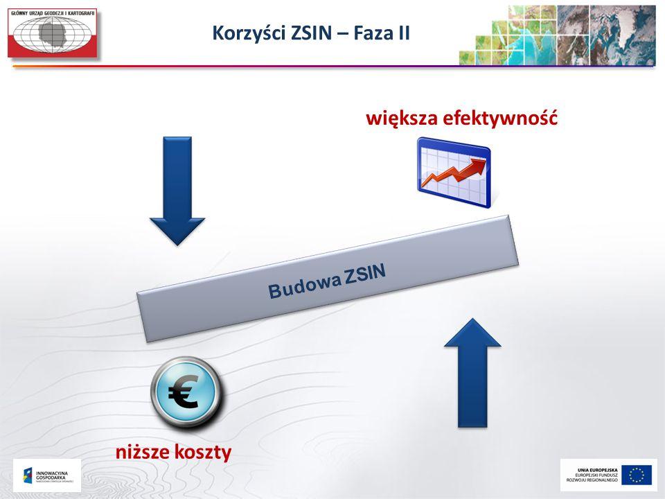 Korzyści ZSIN – Faza II większa efektywność niższe koszty