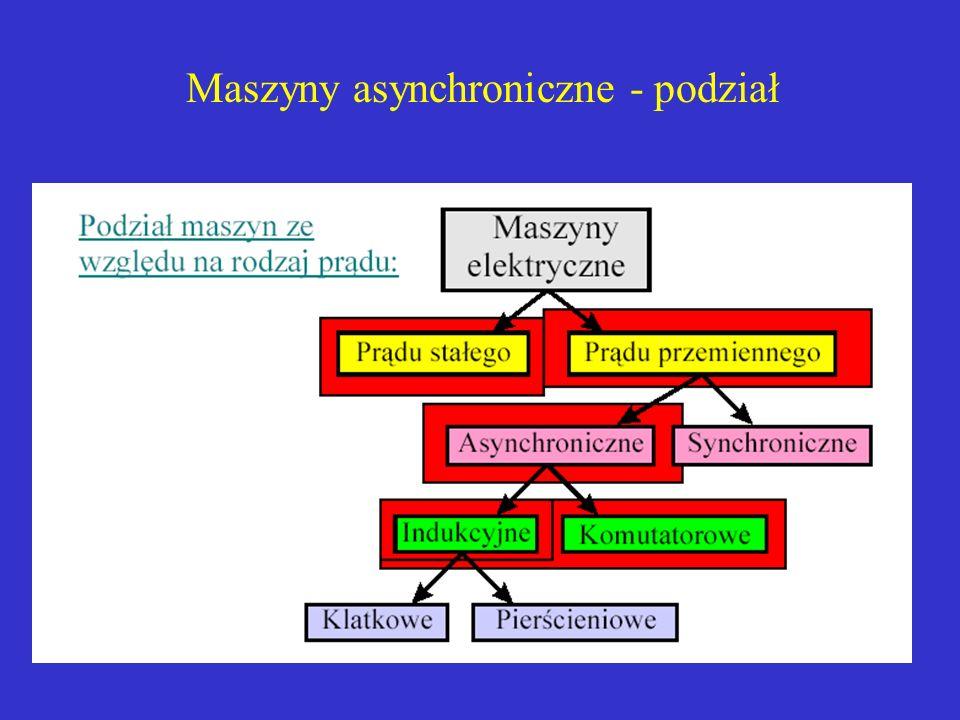 Maszyny asynchroniczne - podział