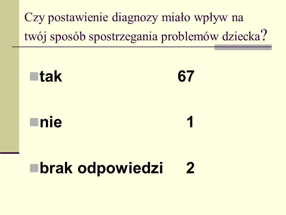 tak 67 nie 1 brak odpowiedzi 2