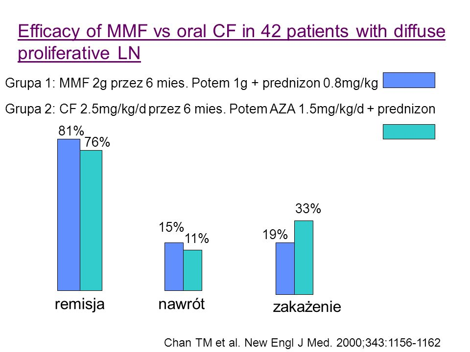 Efficacy of MMF vs oral CF in 42 patients with diffuse proliferative LN