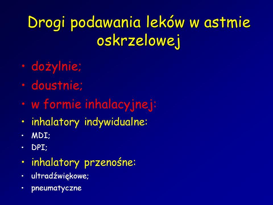 Drogi podawania leków w astmie oskrzelowej