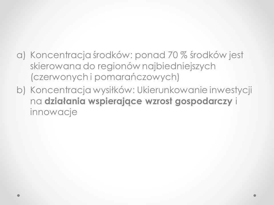 Koncentracja środków: ponad 70 % środków jest skierowana do regionów najbiedniejszych (czerwonych i pomarańczowych)