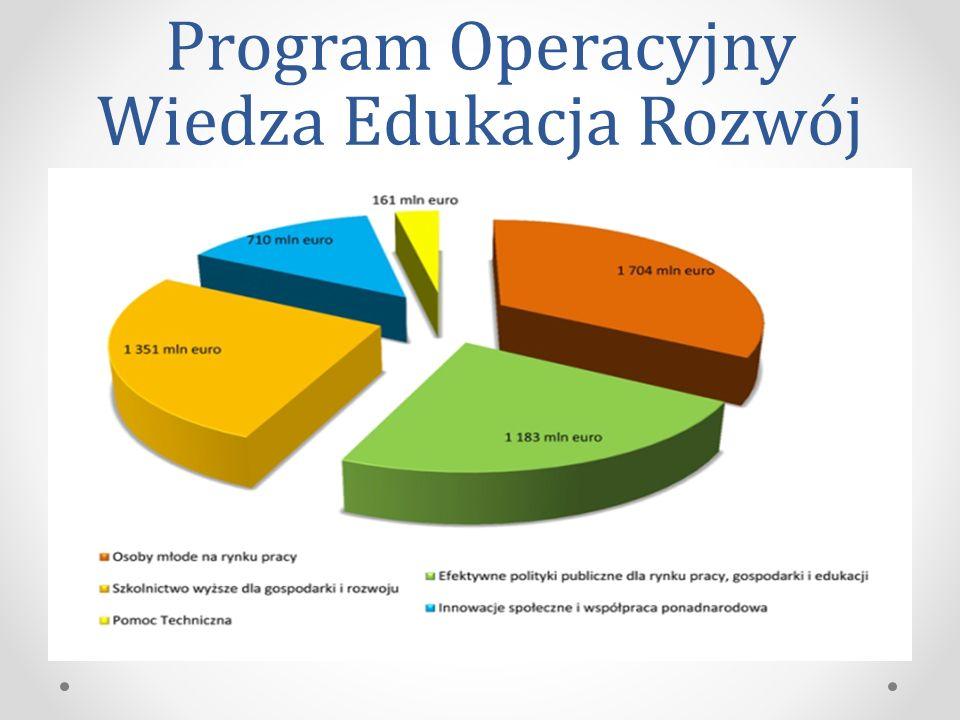 Program Operacyjny Wiedza Edukacja Rozwój