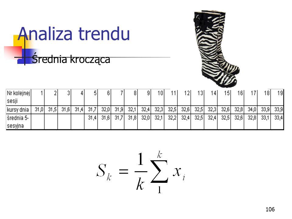 Analiza trendu Średnia krocząca
