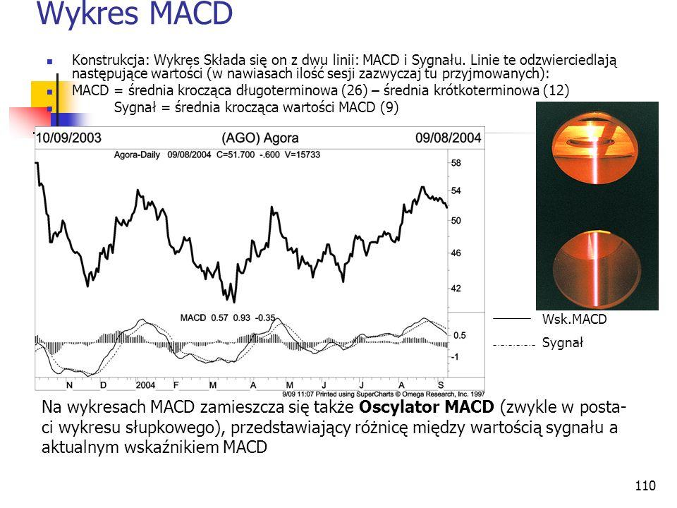 Wykres MACD