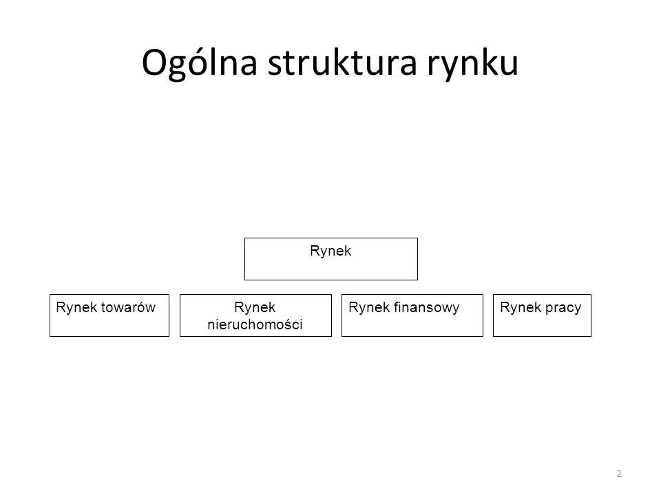 Ogólna struktura rynku