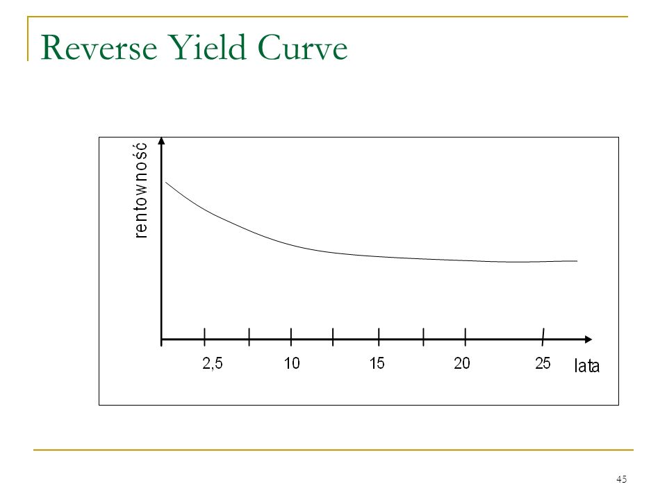 Reverse Yield Curve
