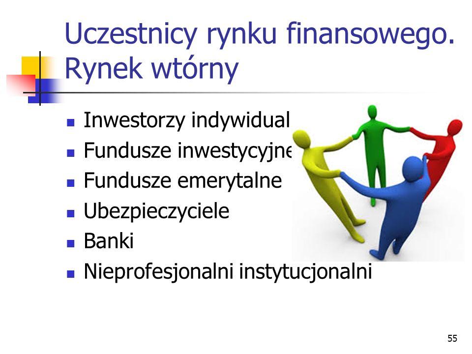 Uczestnicy rynku finansowego. Rynek wtórny