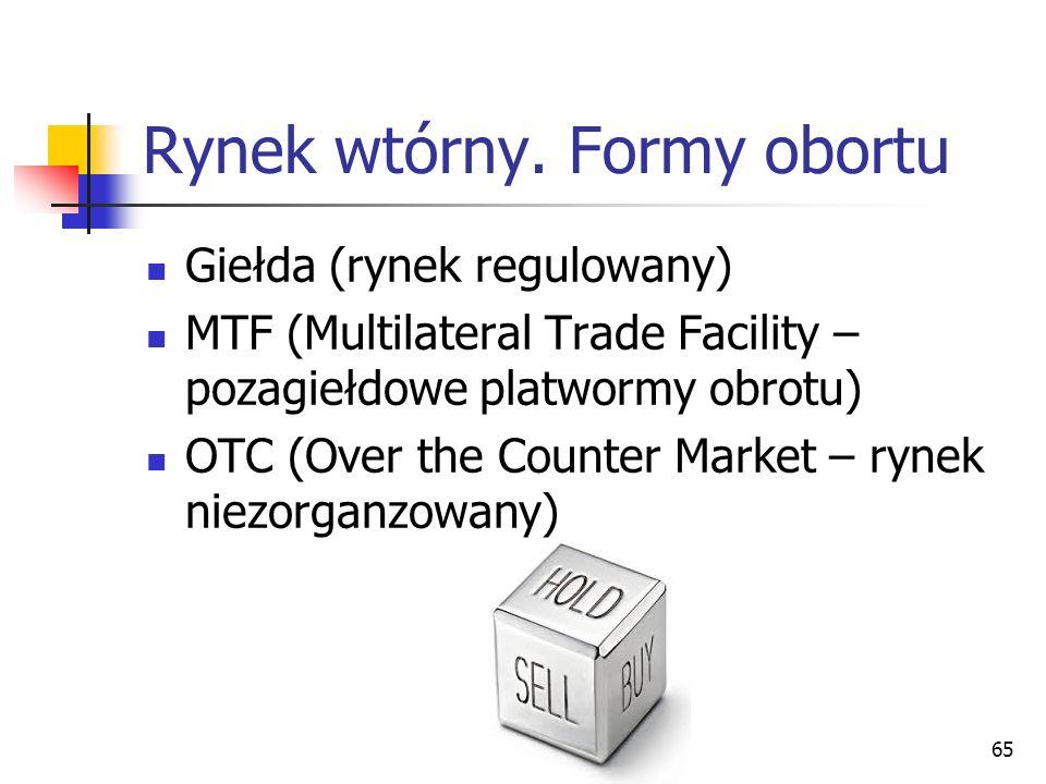 Rynek wtórny. Formy obortu