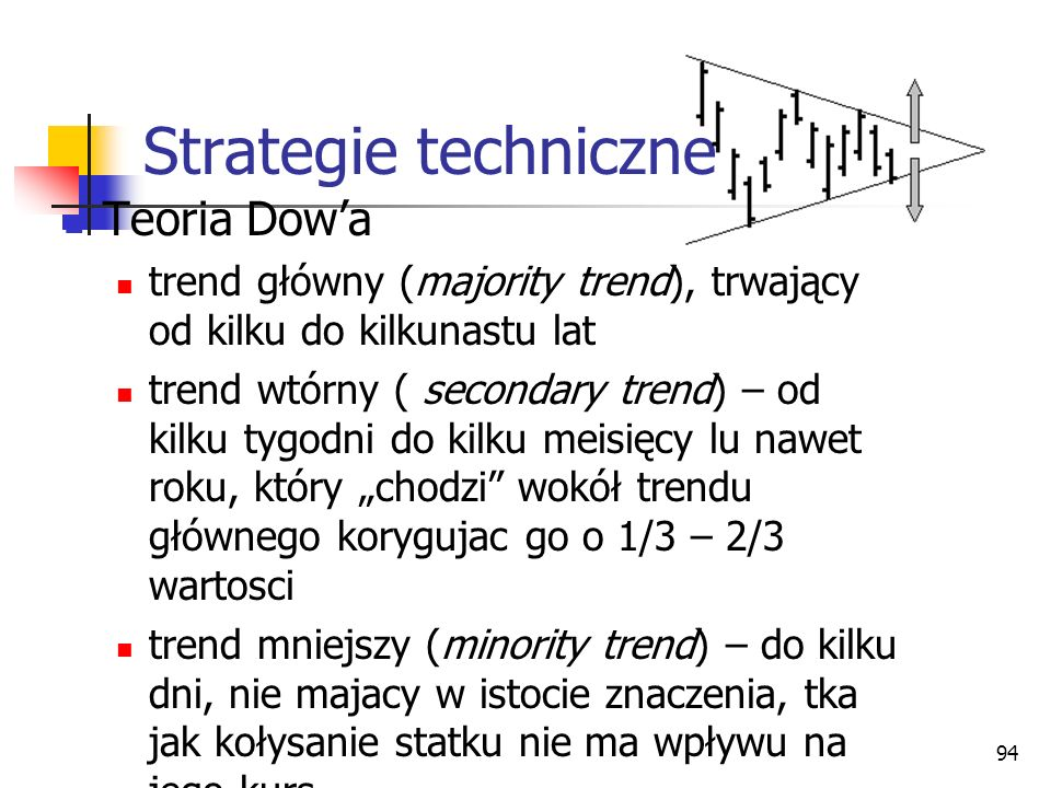 Strategie techniczne Teoria Dow'a