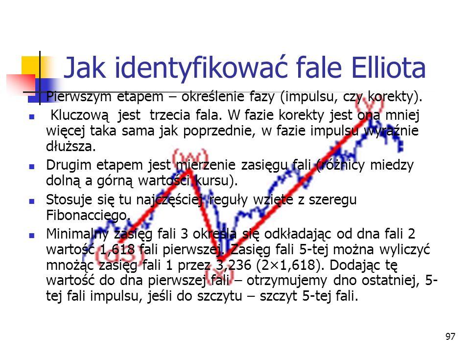 Jak identyfikować fale Elliota