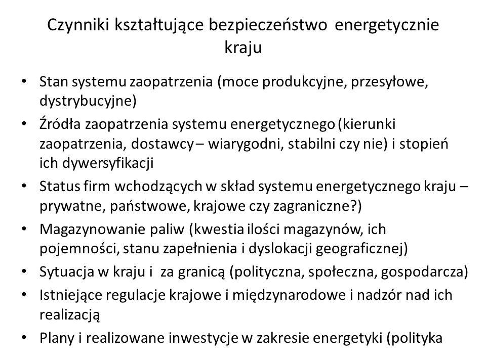 Czynniki kształtujące bezpieczeństwo energetycznie kraju