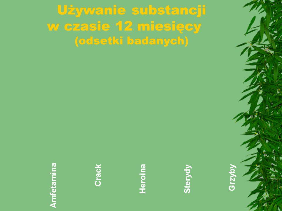 Używanie substancji w czasie 12 miesięcy (odsetki badanych)