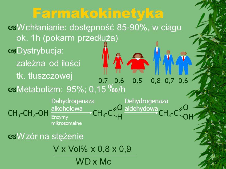 Farmakokinetyka Wchłanianie: dostępność 85-90%, w ciągu ok. 1h (pokarm przedłuża) Dystrybucja: zależna od ilości.