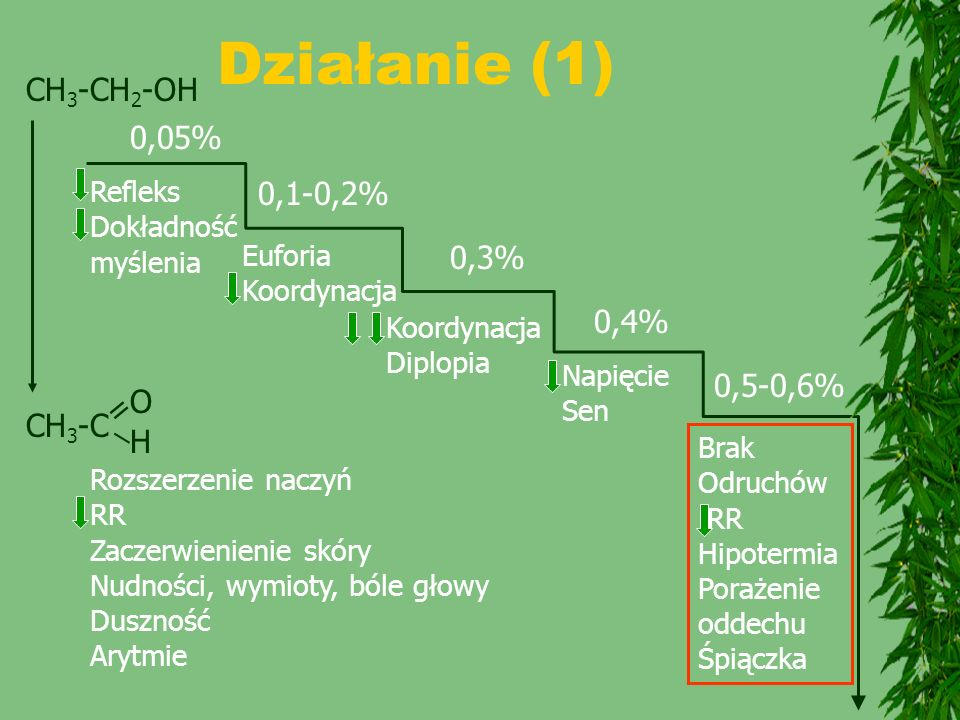 Działanie (1) CH3-CH2-OH 0,05% 0,1-0,2% 0,3% 0,4% 0,5-0,6% O = CH3-C _