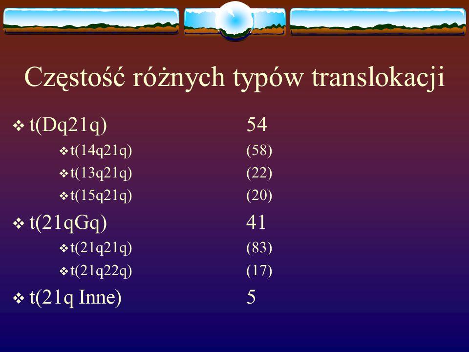 Częstość różnych typów translokacji