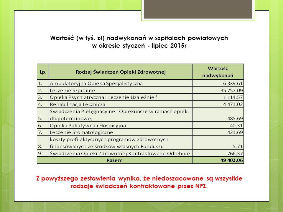 Wartość (w tyś. zł) nadwykonań w szpitalach powiatowych w okresie styczeń - lipiec 2015r