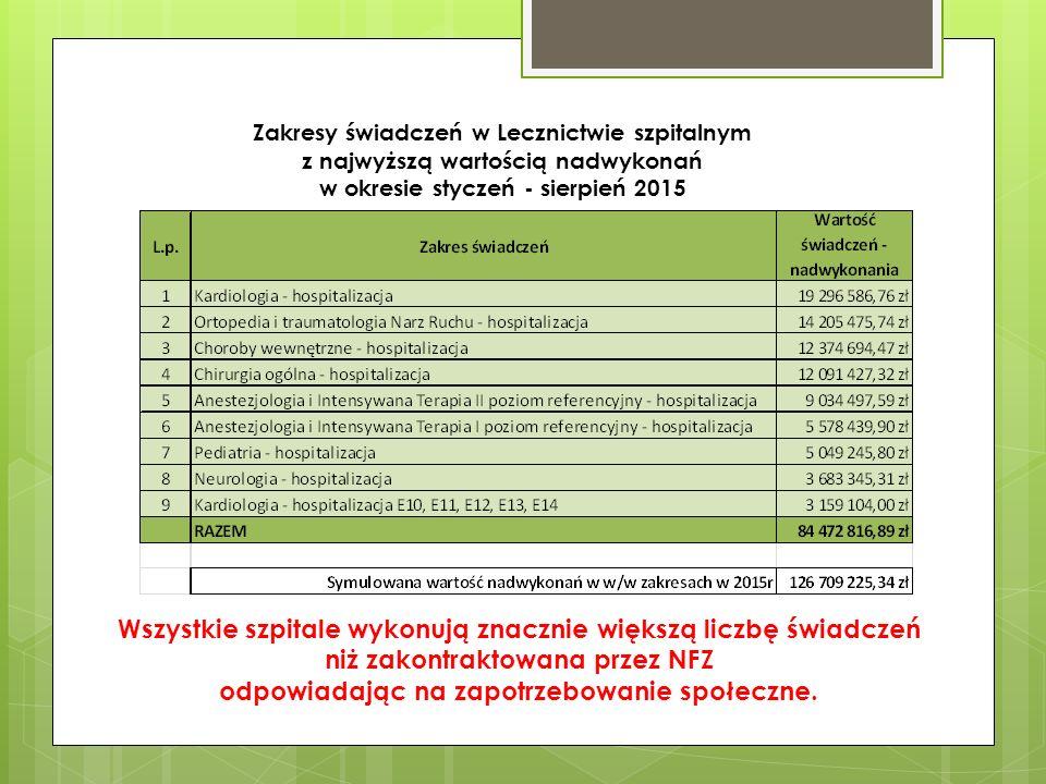 Zakresy świadczeń w Lecznictwie szpitalnym z najwyższą wartością nadwykonań w okresie styczeń - sierpień 2015