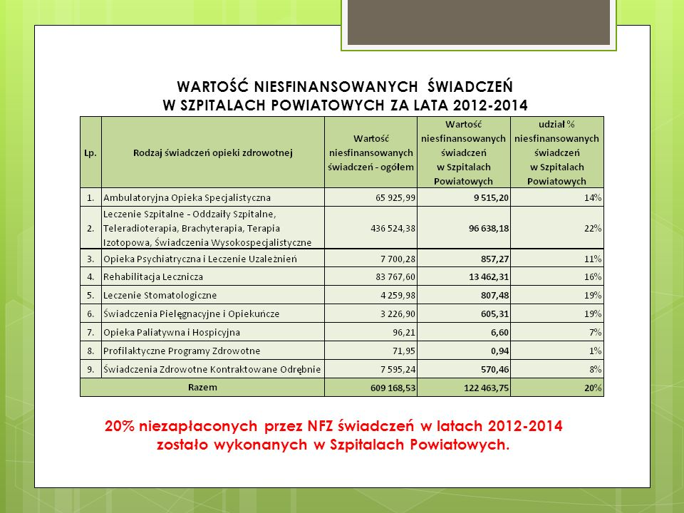 WARTOŚĆ NIESFINANSOWANYCH ŚWIADCZEŃ W SZPITALACH POWIATOWYCH ZA LATA 2012-2014