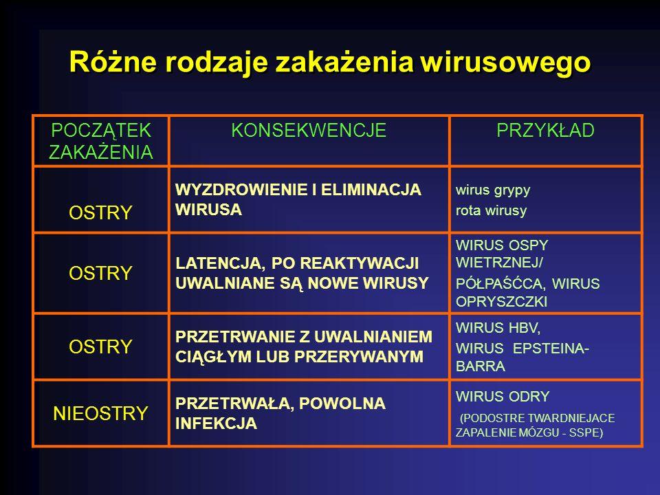 Różne rodzaje zakażenia wirusowego