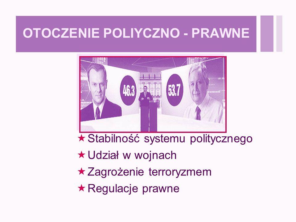 OTOCZENIE POLIYCZNO - PRAWNE