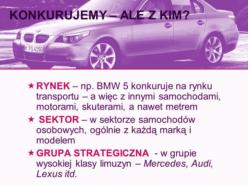KONKURUJEMY – ALE Z KIM RYNEK – np. BMW 5 konkuruje na rynku transportu – a więc z innymi samochodami, motorami, skuterami, a nawet metrem.