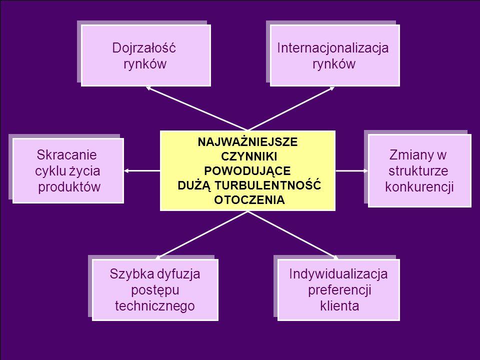 Dojrzałość rynków Internacjonalizacja rynków Zmiany w strukturze